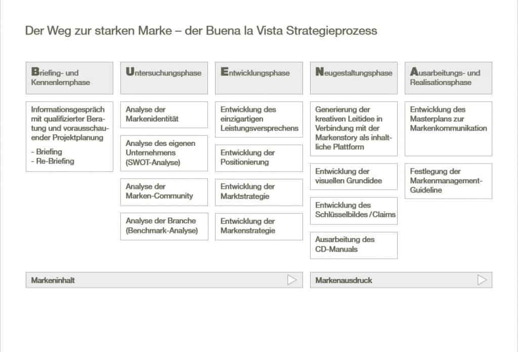Präsentation Strategie-Prozess Buena la Vista Chart 5