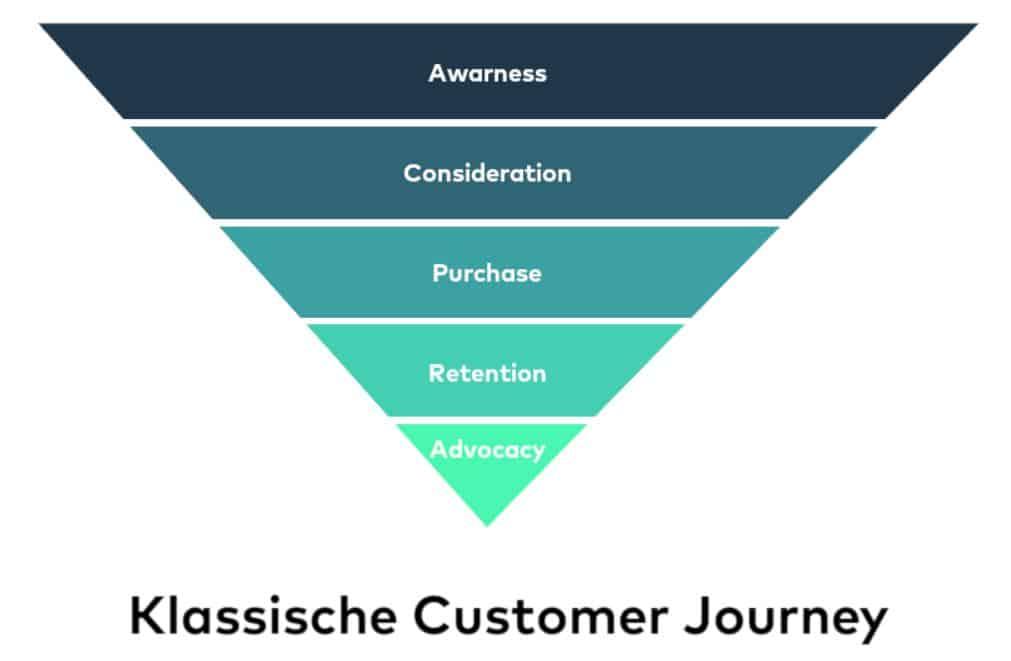 Illustration einer klassischen Customer Journey
